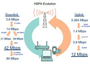 Технология высокоскоростной передачи данных HSUPA