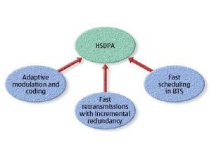 Технология высокоскоростной передачи данных HSDPA